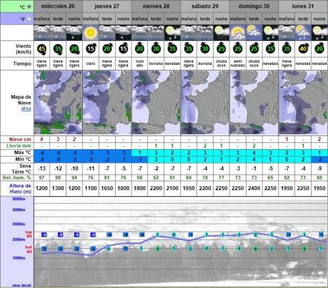 Fuente: Snow-Forecast